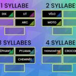 Classer les Mots selon le nombre de syllabes