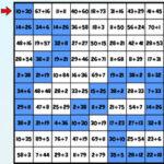 Labyrinthe d'addition et de Soustraction