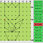 Multiplications et Coordonnées