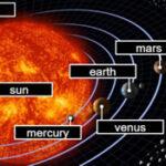 Les Planètes en Anglais