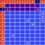Tableau Multiplicateur